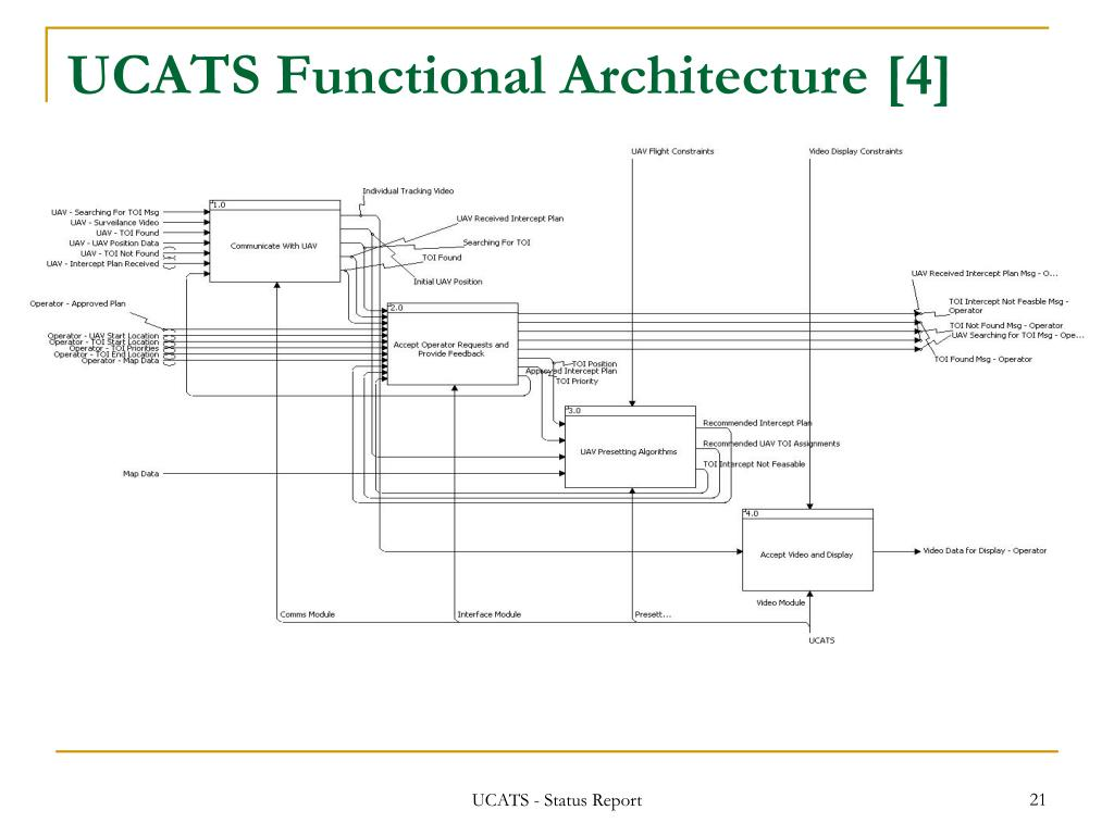 UCATS Functional Architecture [4]