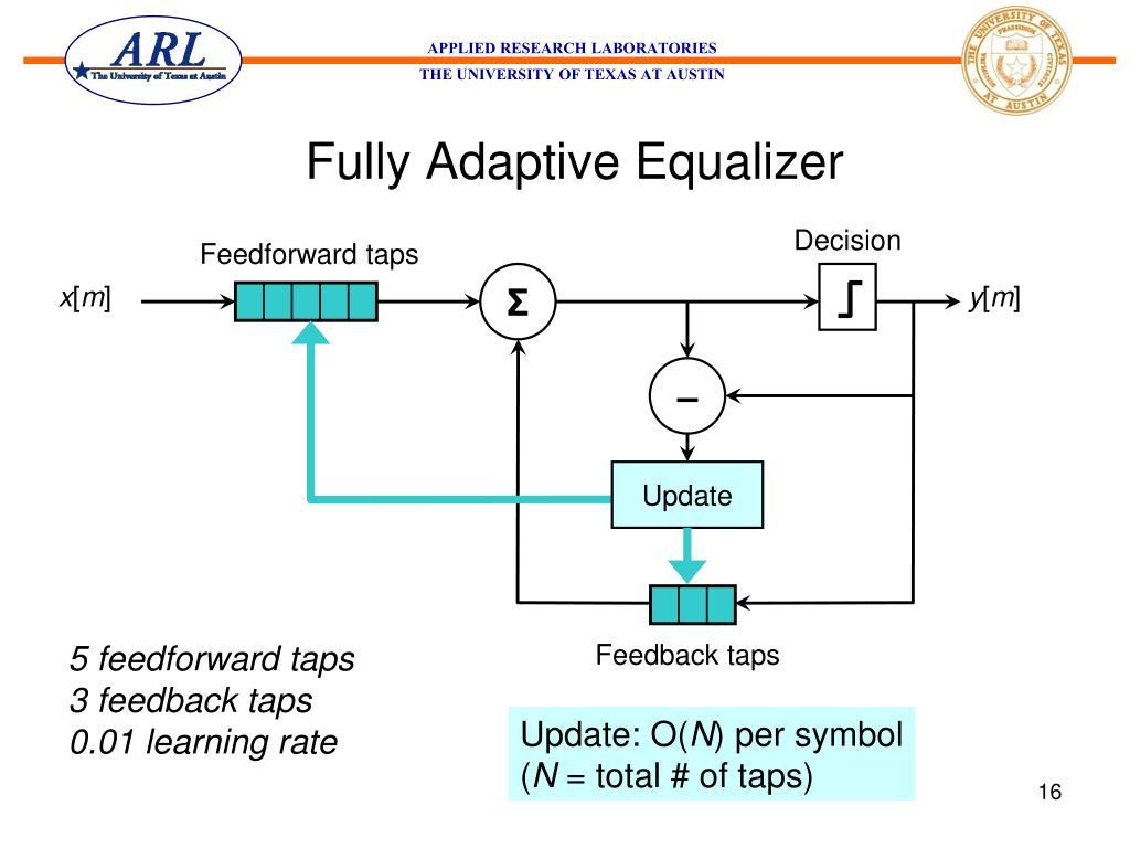 Fully Adaptive Equalizer