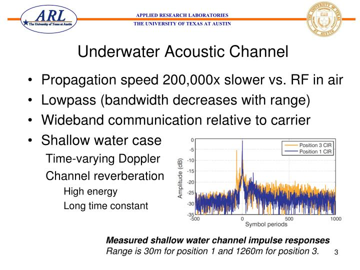 Underwater acoustic channel
