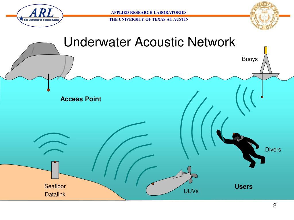 Underwater Acoustic Network