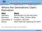where the generations clash motivation