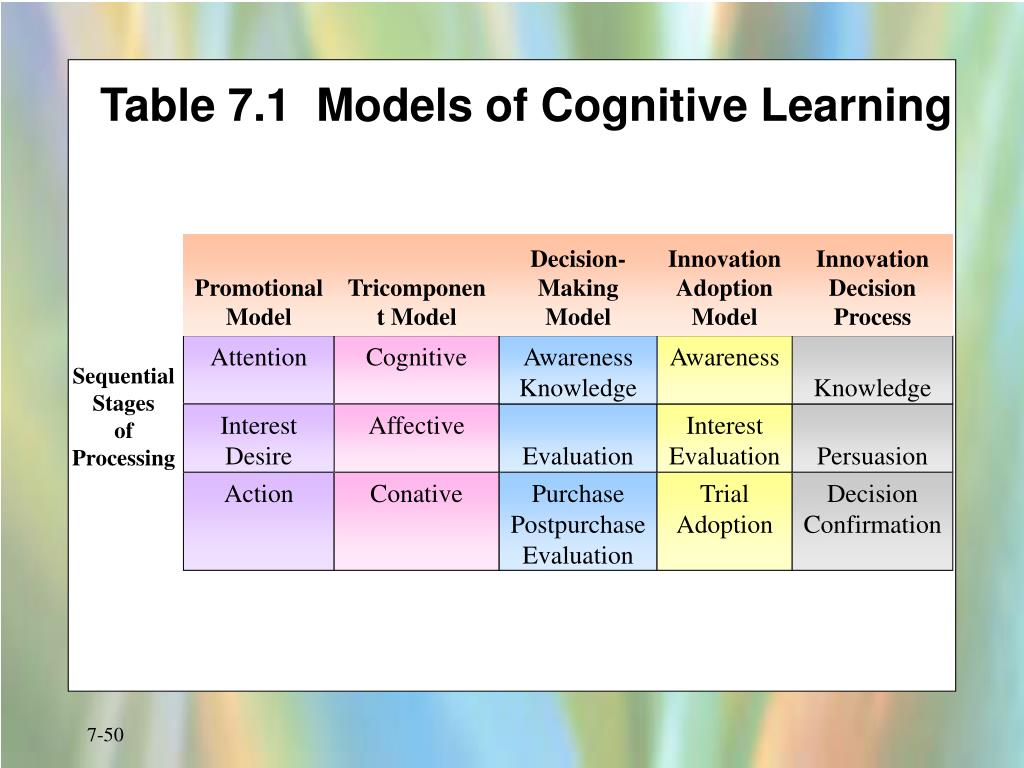 Table 7.1  Models of Cognitive Learning
