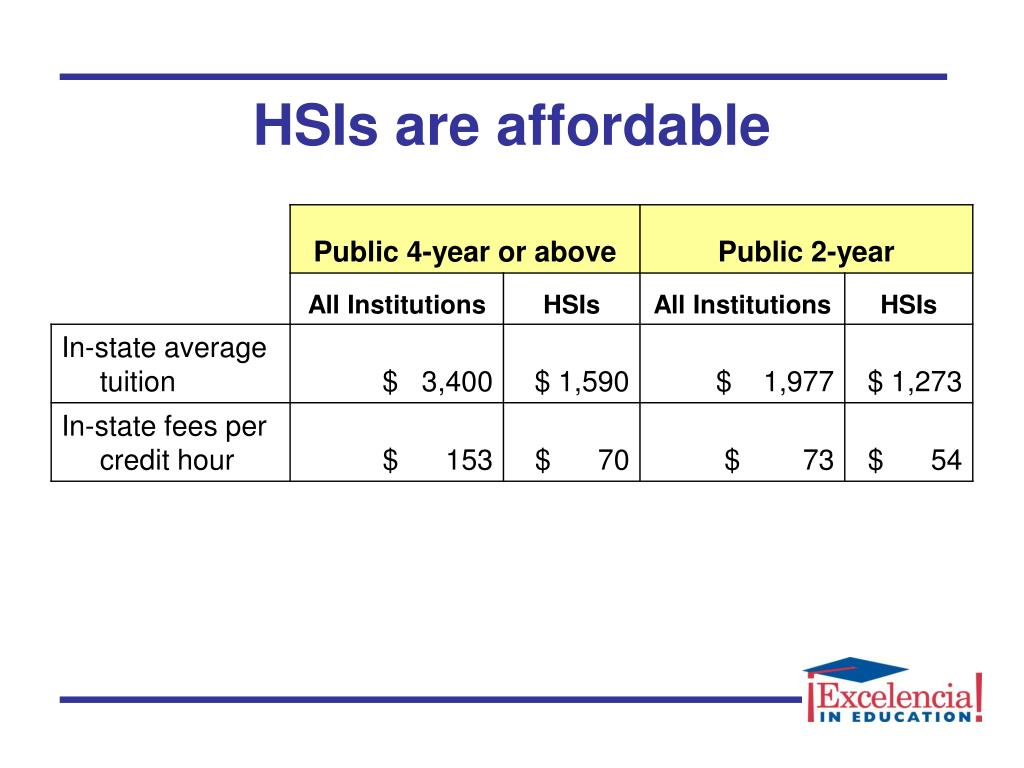 HSIs are affordable
