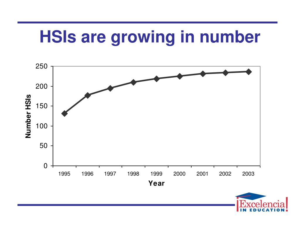 HSIs are growing in number