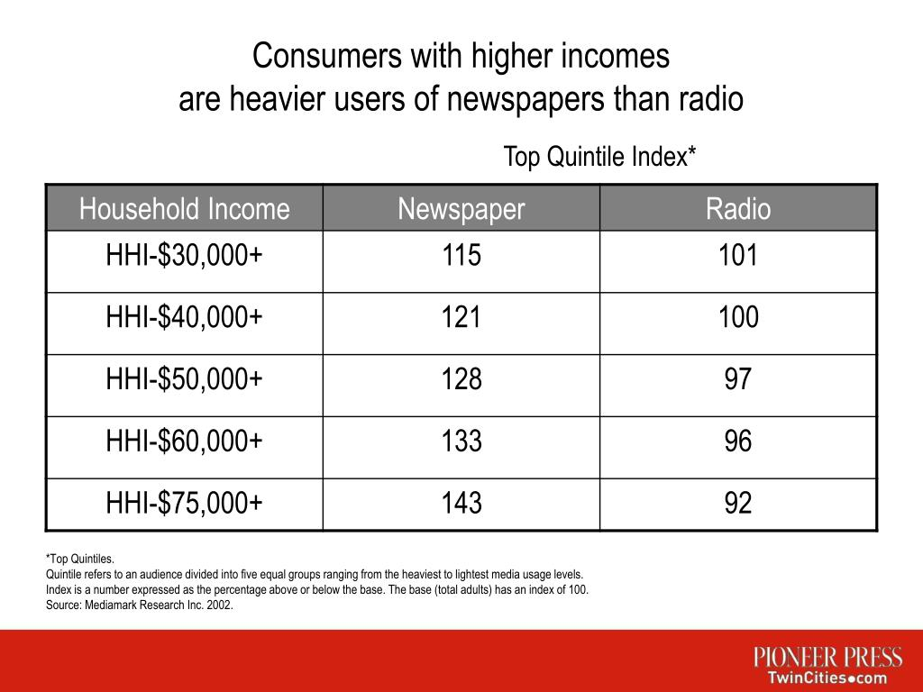 consumers with higher incomes are heavier users of newspapers than radio