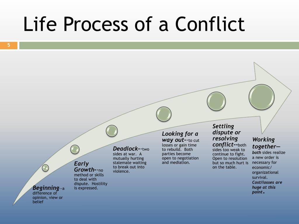 Life Process of a Conflict
