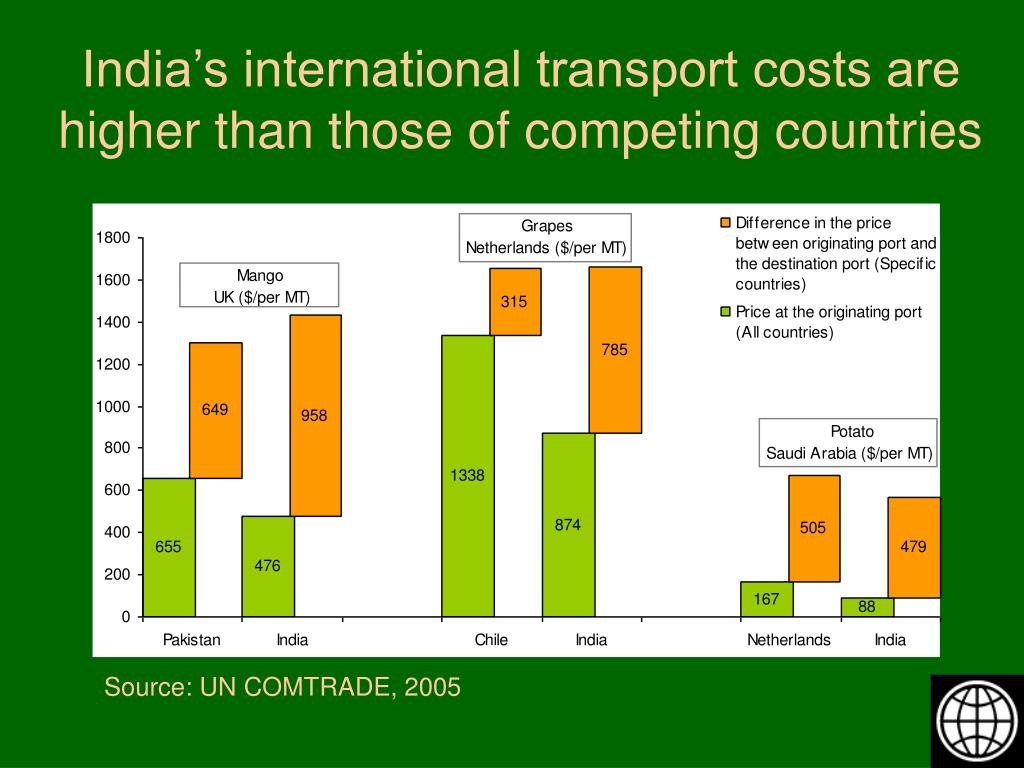 India's international transport costs are higher than those of competing countries