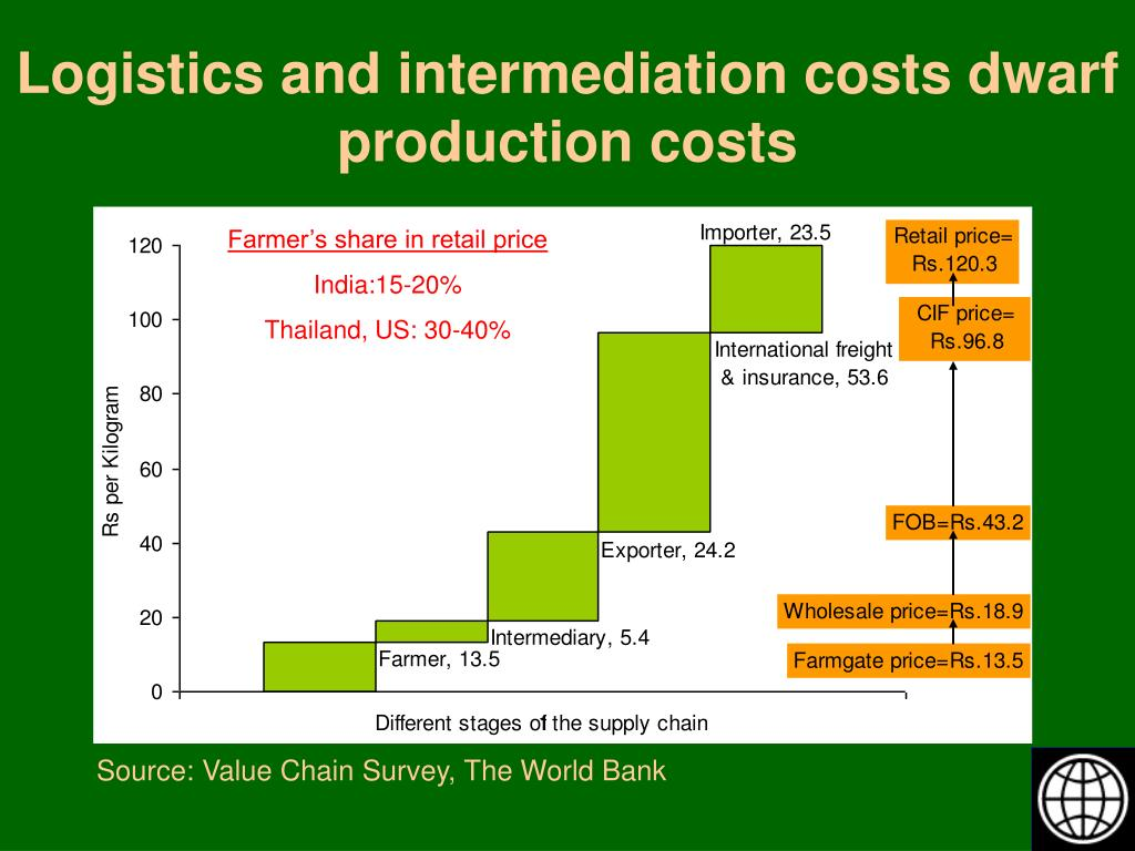 Logistics and intermediation costs dwarf production costs