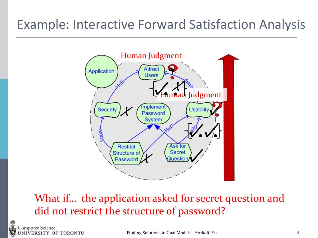 Example: Interactive Forward Satisfaction Analysis