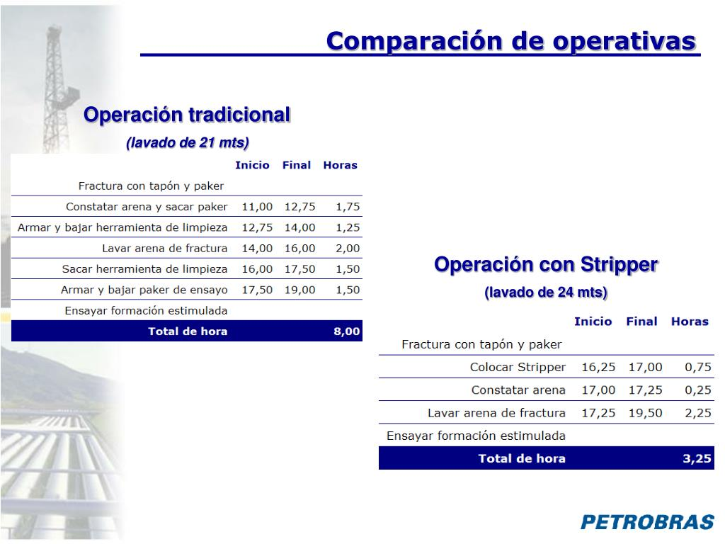Comparación de operativas