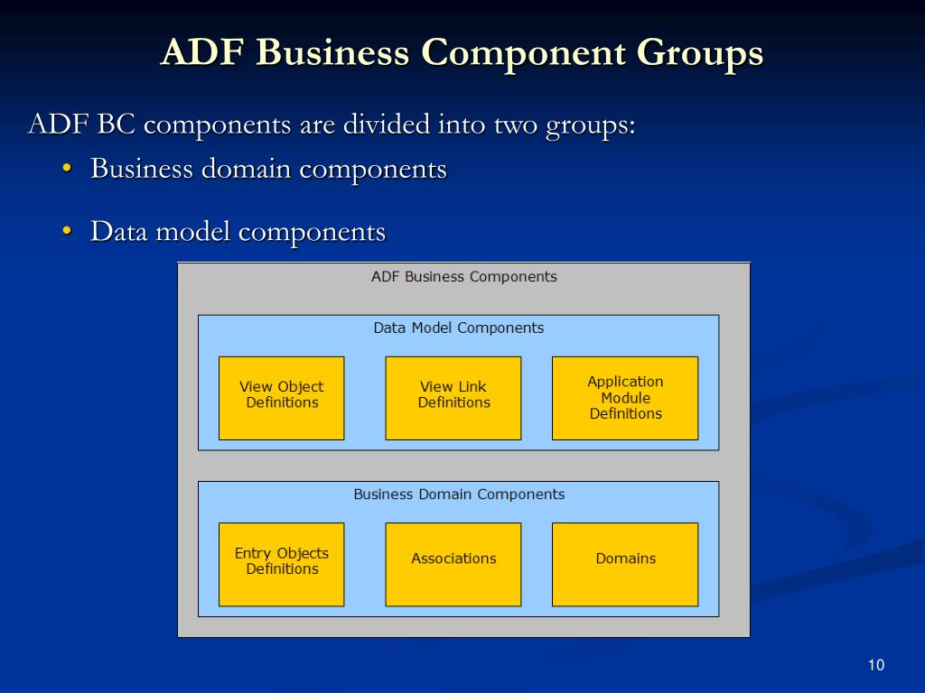 ADF Business Component Groups