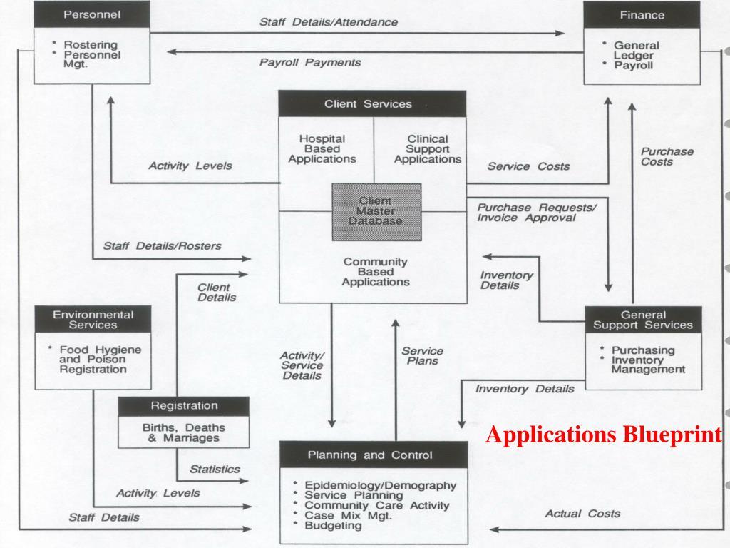 Applications Blueprint