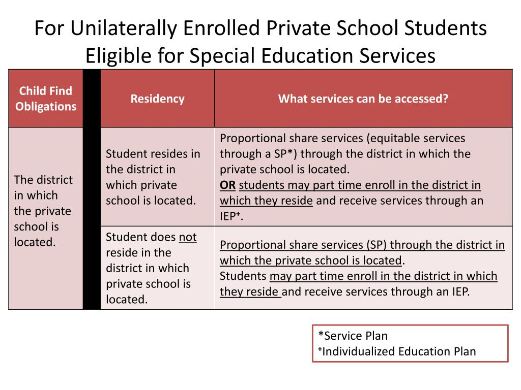 For Unilaterally Enrolled Private School Students Eligible for Special Education Services