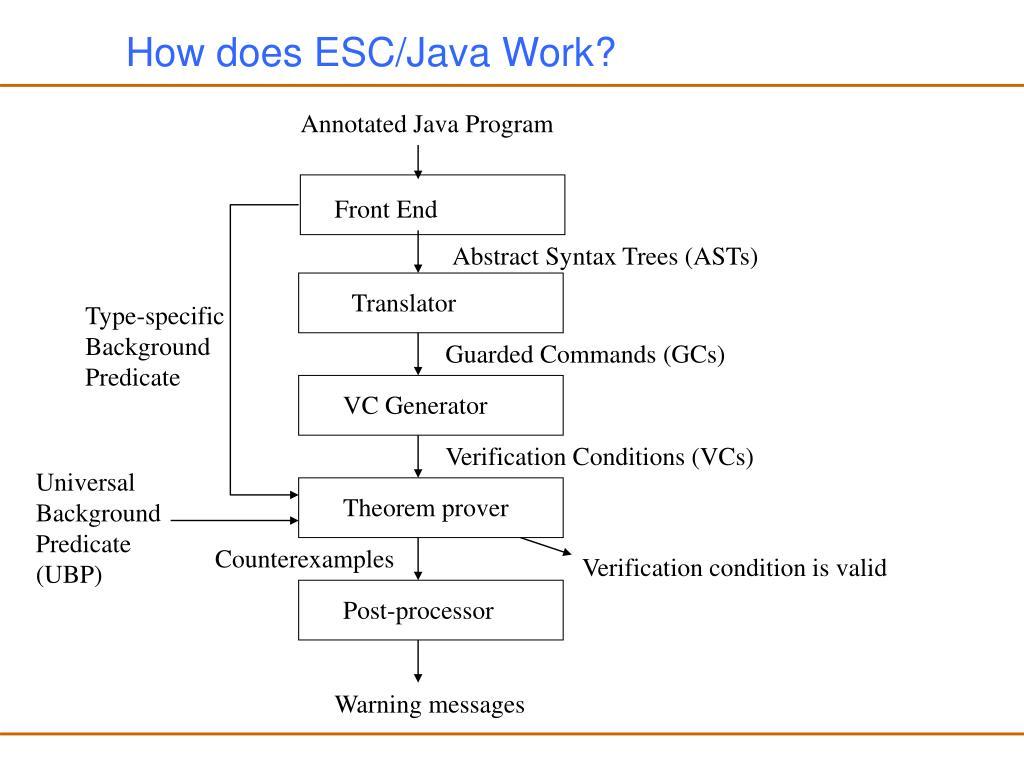 How does ESC/Java Work?
