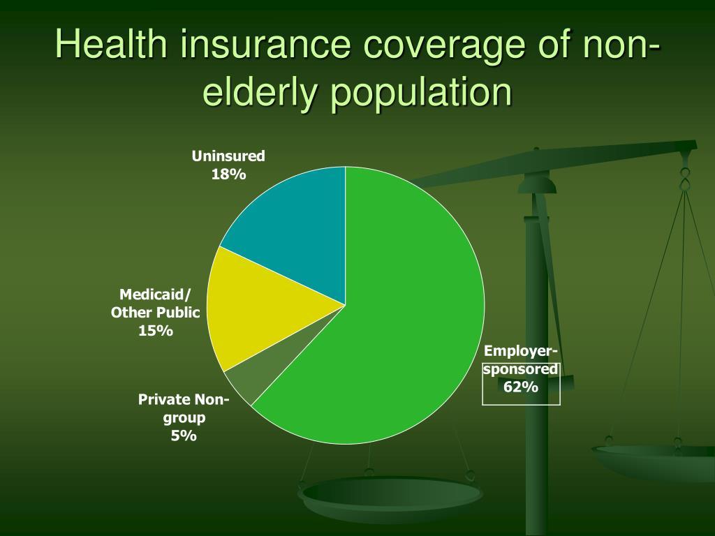 Health insurance coverage of non-elderly population