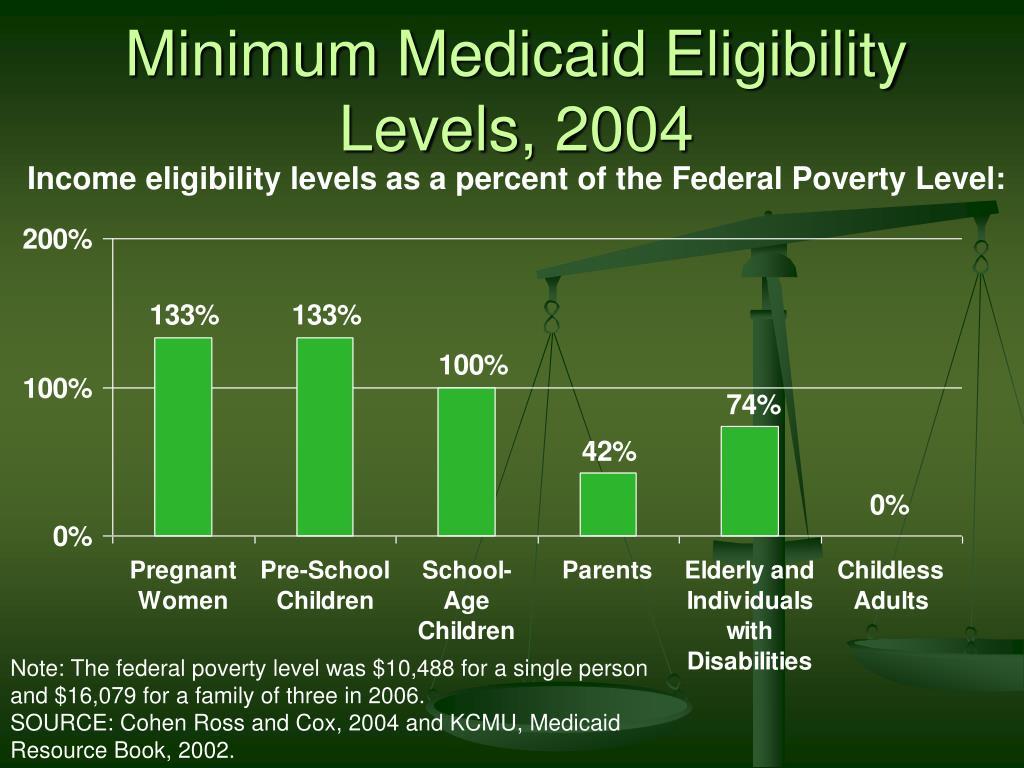 Minimum Medicaid Eligibility Levels, 2004