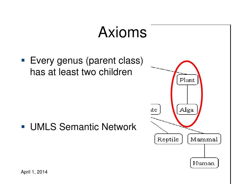 Axioms