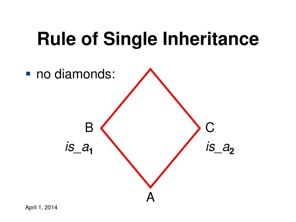 Rule of Single Inheritance