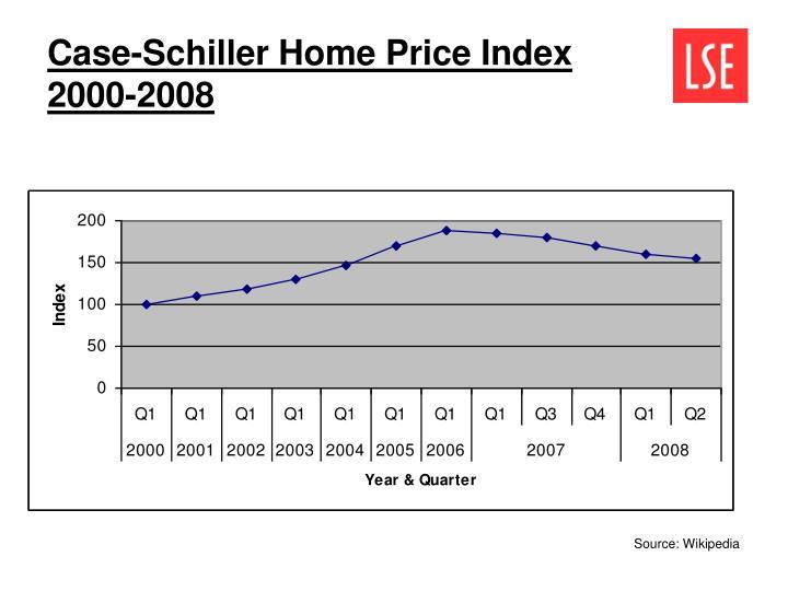 Case schiller home price index 2000 2008