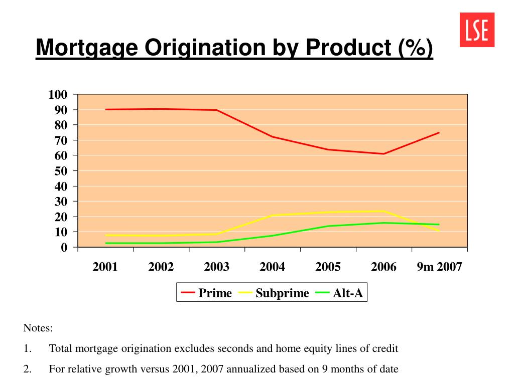 Mortgage Origination by Product (%)