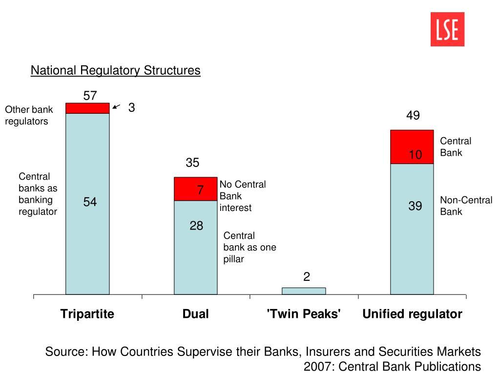 National Regulatory Structures