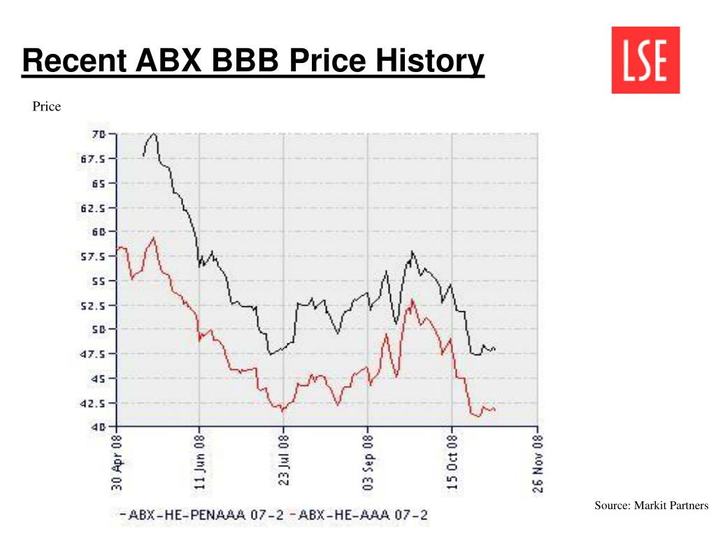 Recent ABX BBB Price History