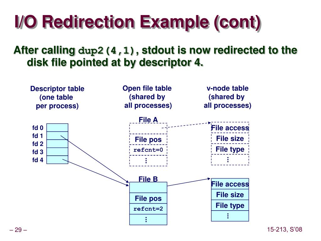 I/O Redirection Example (cont)
