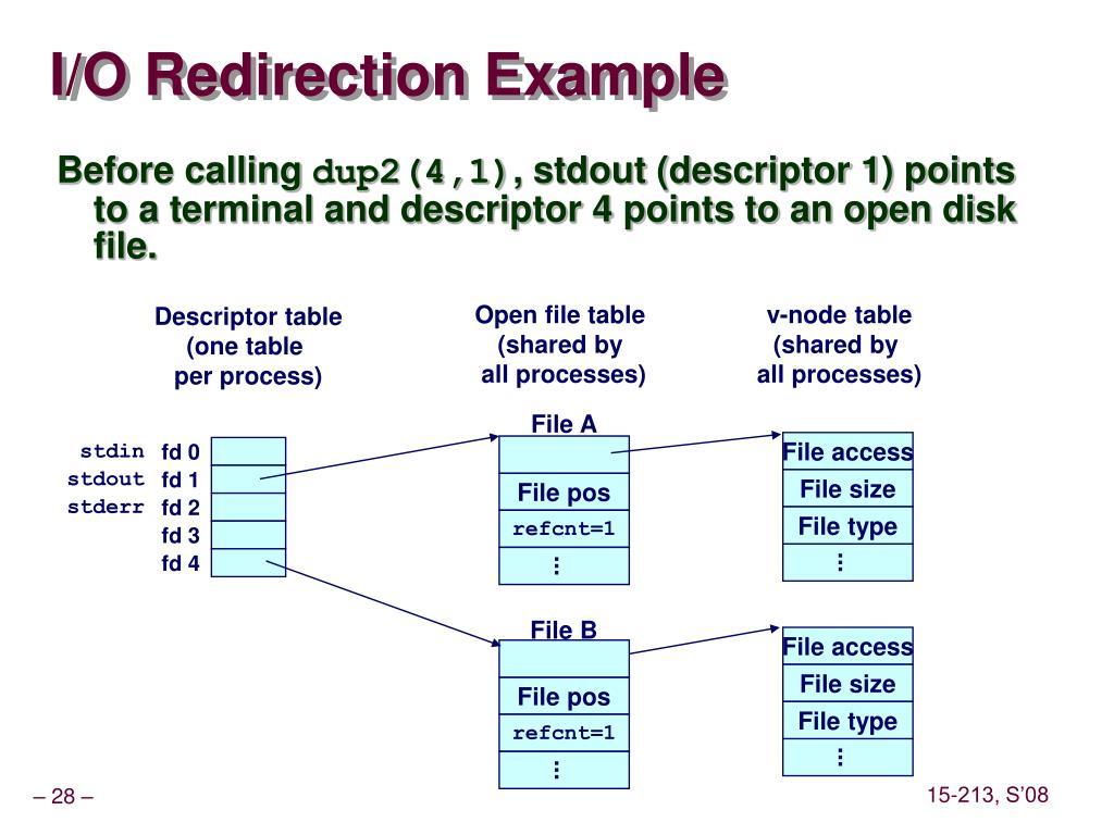 I/O Redirection Example