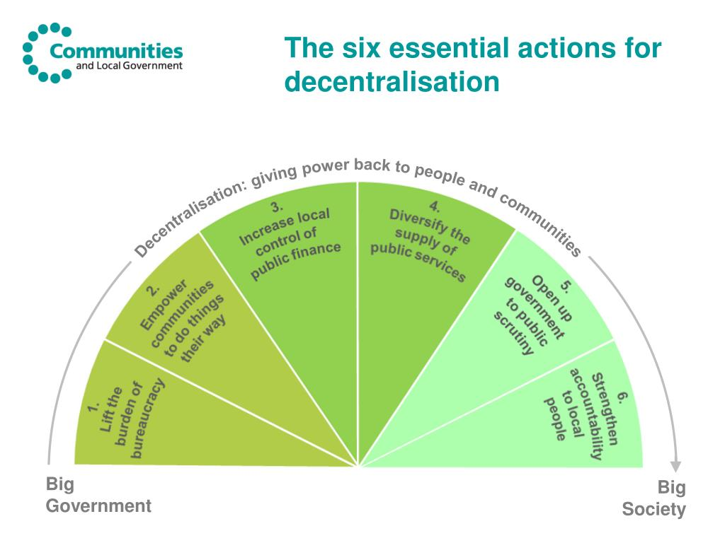 The six essential actions for decentralisation