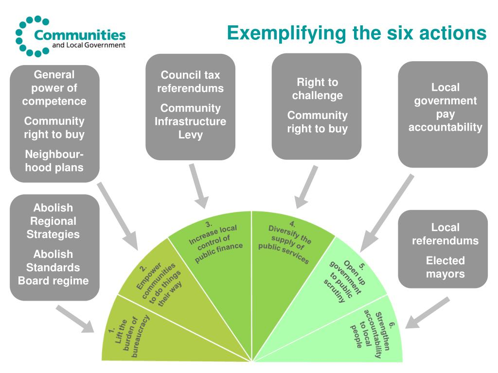 Exemplifying the six actions