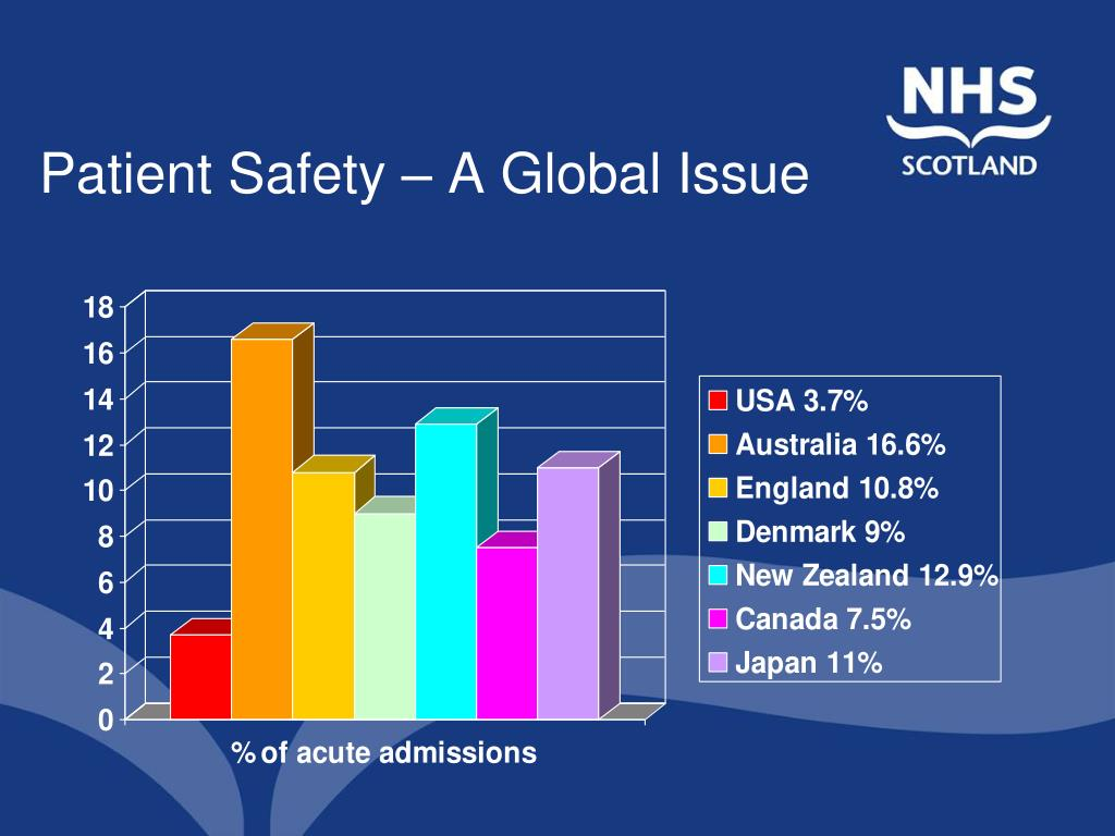 Patient Safety – A Global Issue