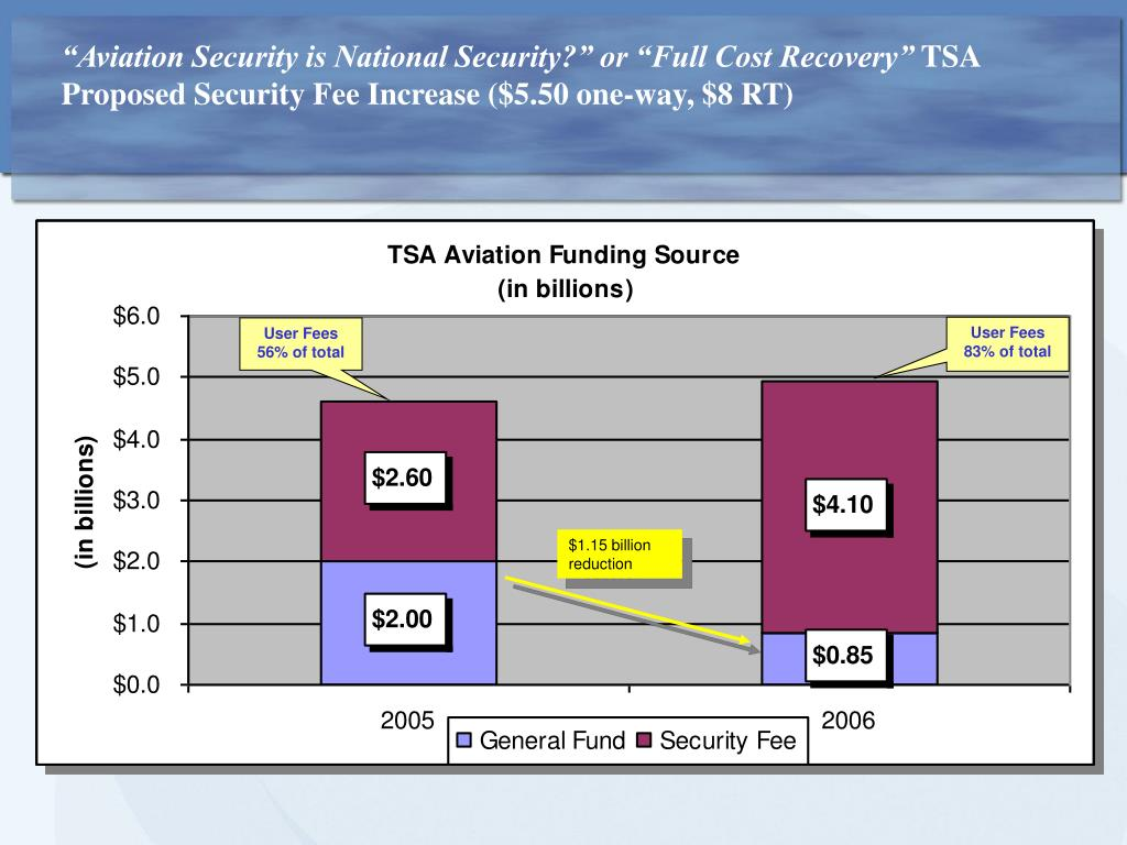 """Aviation Security is National Security?"" or ""Full Cost Recovery"""