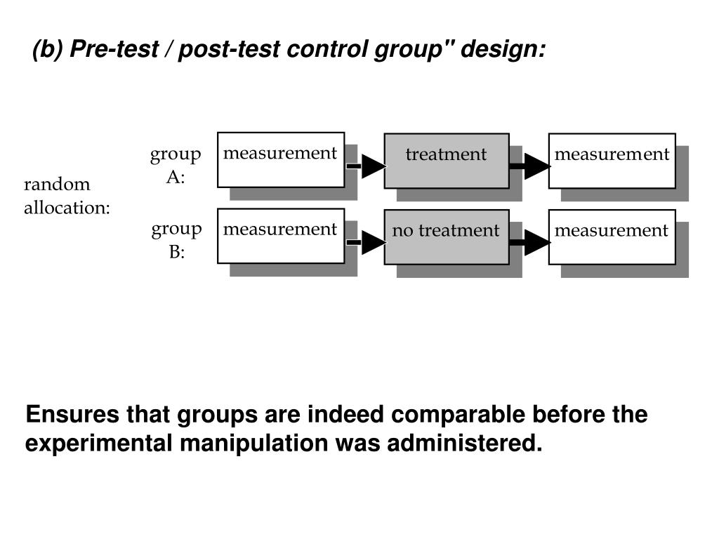 "(b) Pre-test / post-test control group"" design:"