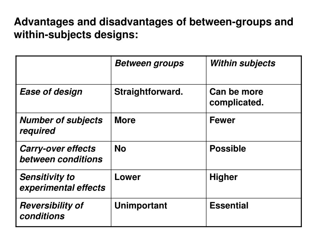 Advantages and disadvantages of between-groups and within-subjects designs:
