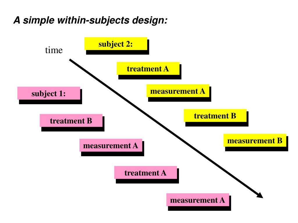 A simple within-subjects design: