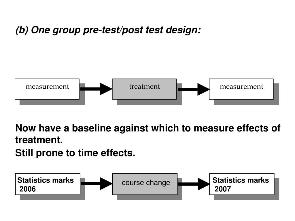 (b) One group pre-test/post test design: