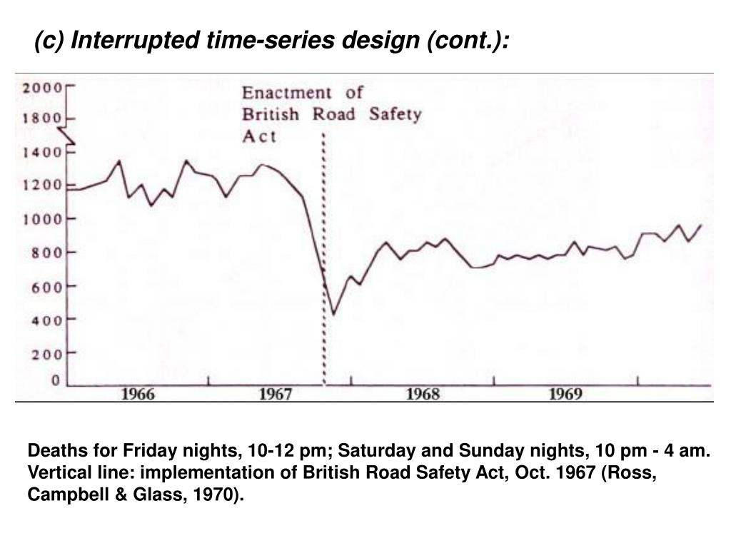 (c) Interrupted time-series design (cont.):