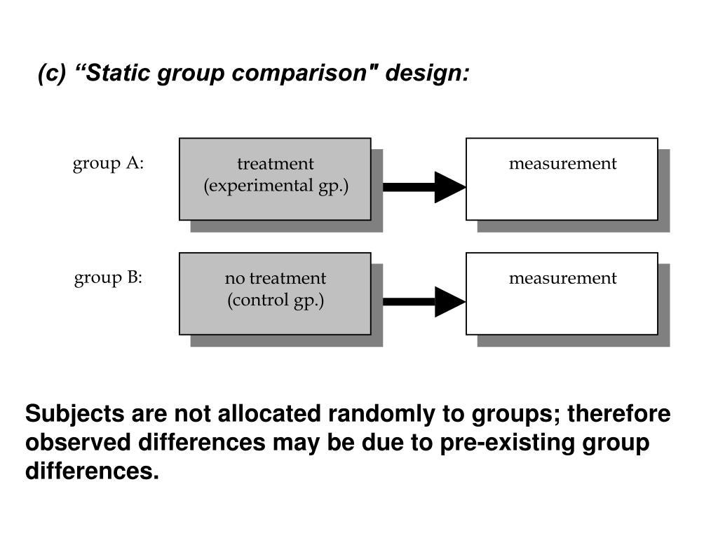 "(c) ""Static group comparison"" design:"