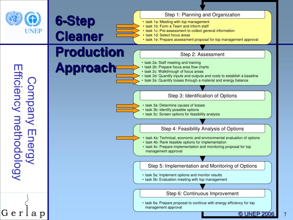 6-Step Cleaner Production Approach