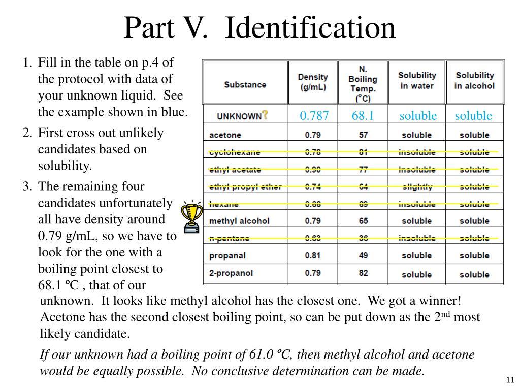 Part V.  Identification
