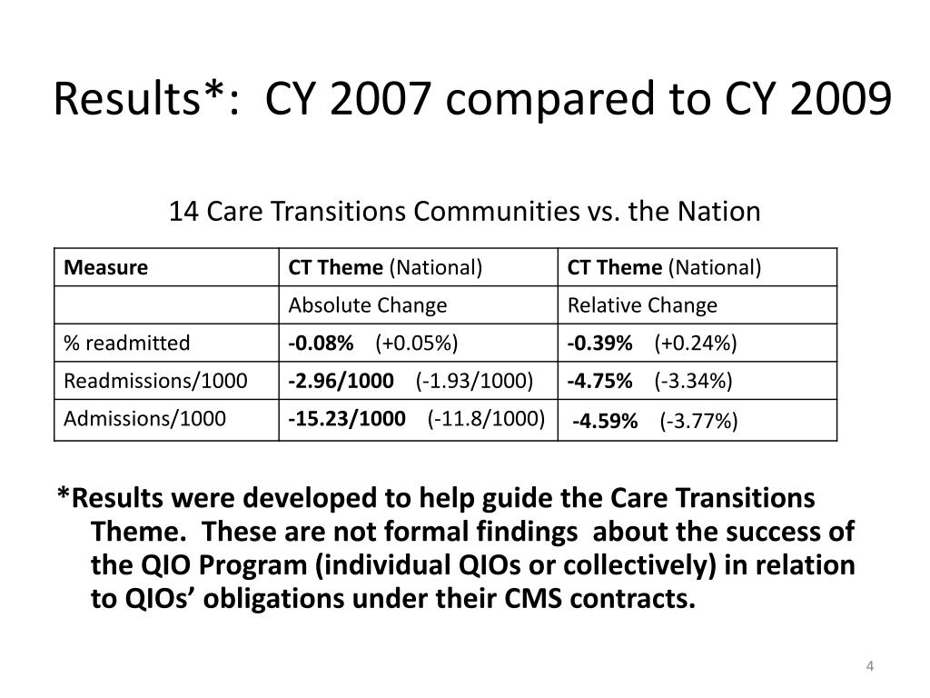 Results*:  CY 2007 compared to CY 2009