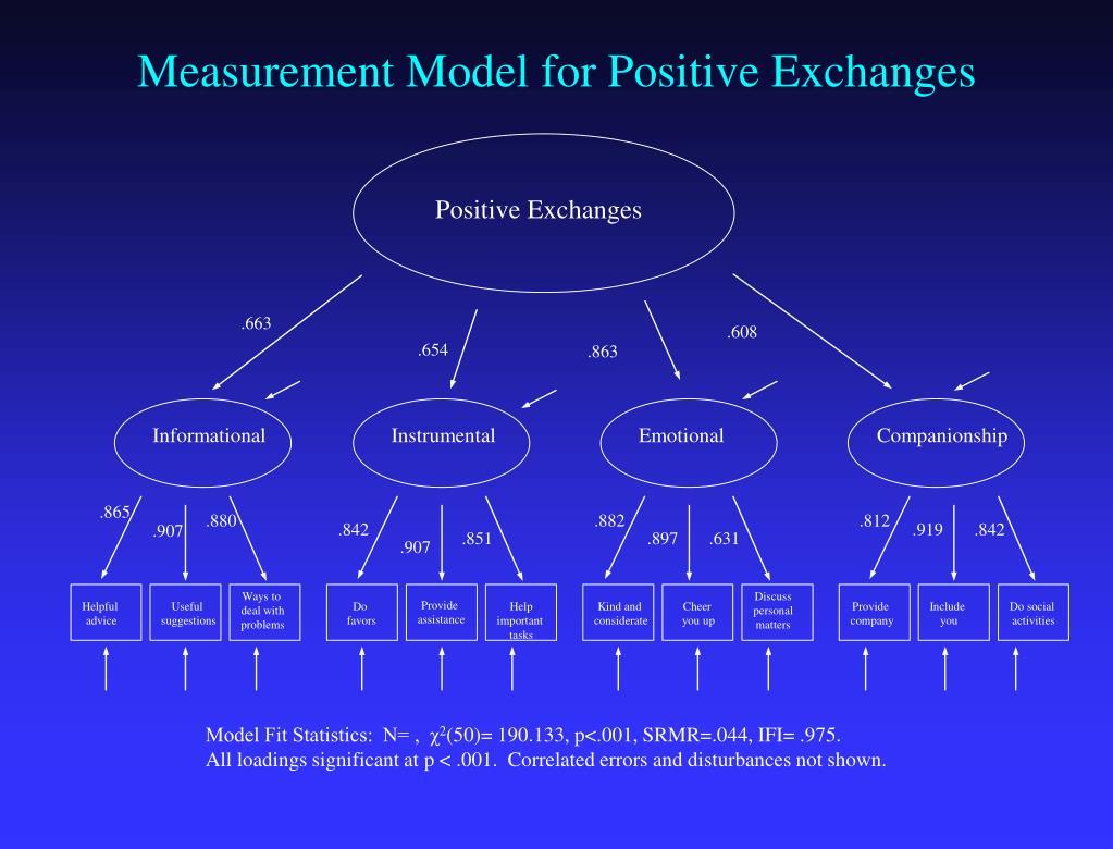 Measurement Model for Positive Exchanges