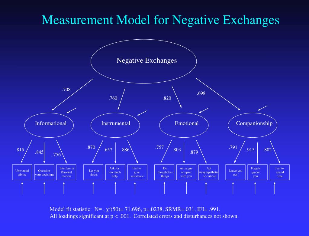 Measurement Model for Negative Exchanges