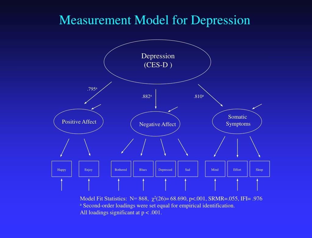 Measurement Model for Depression