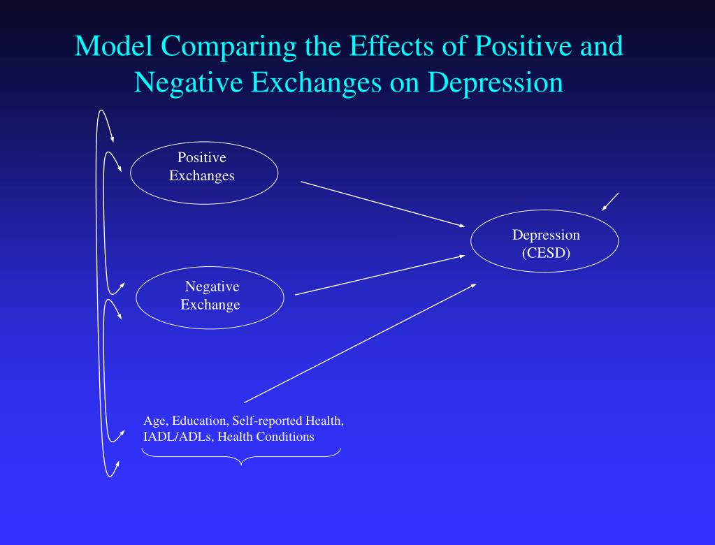 Model Comparing the Effects of Positive and Negative Exchanges on Depression