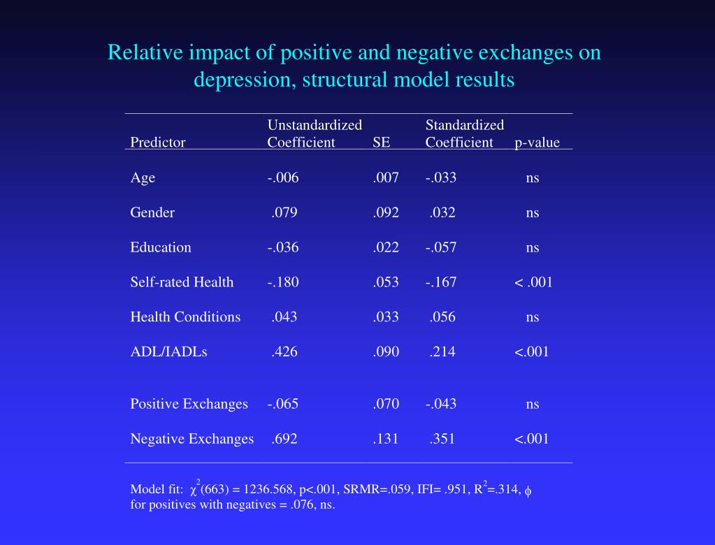 Relative impact of positive and negative exchanges on depression, structural model results
