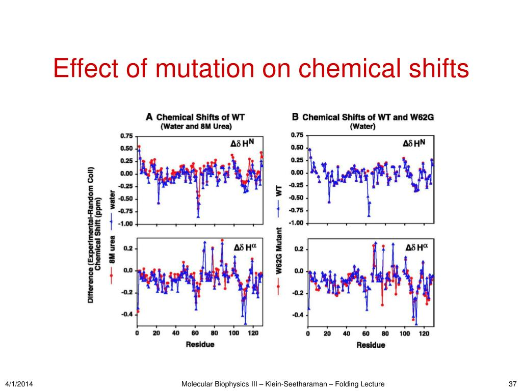 Effect of mutation on chemical shifts