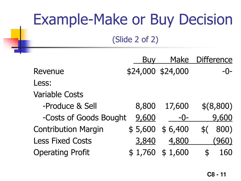 Example-Make or Buy Decision