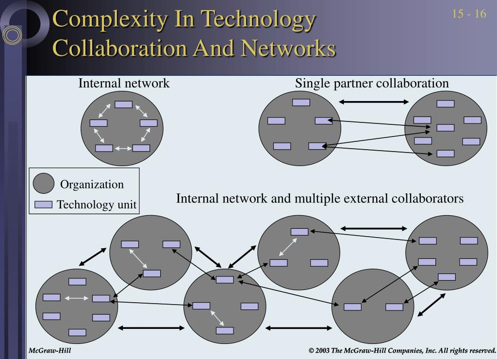 Complexity In Technology