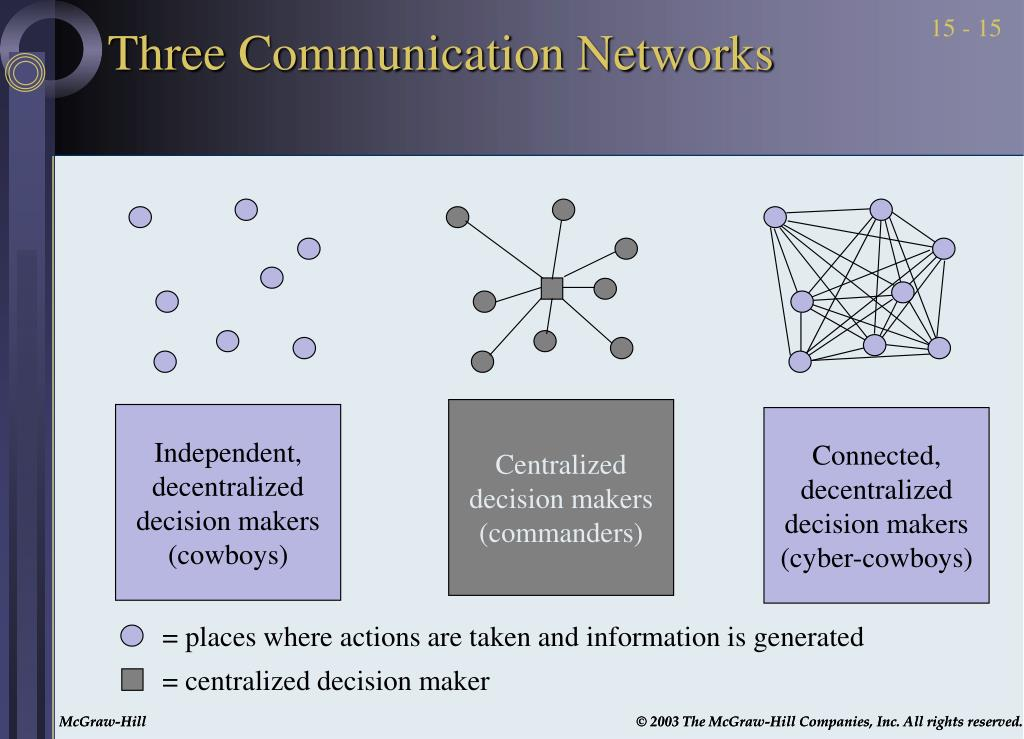 Three Communication Networks